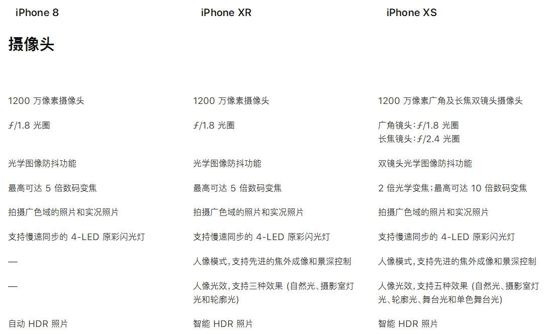 "iPhone XR 真的是""廉价版""iPhone 吗,它比 iPhone XS 差在哪?"