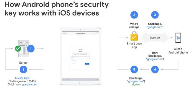 安卓手机现新增支持苹果 iPhone/iPad 设备登录验证
