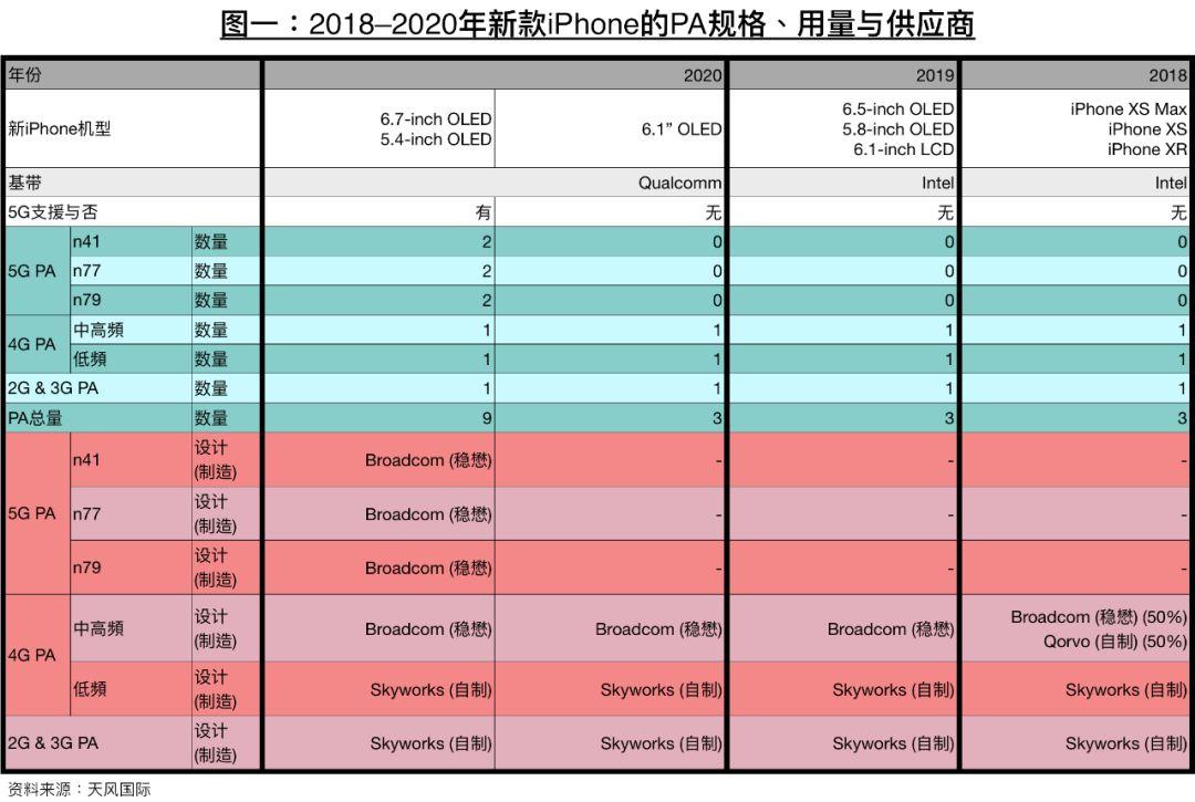 传苹果明年将会有两款 5G iPhone:5.4、6.7 英寸 OLED 屏