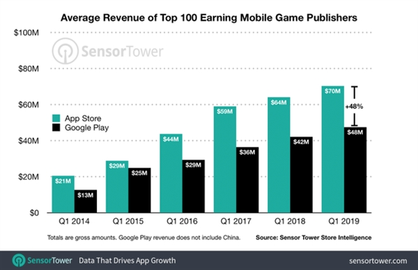 研究数据:iOS 应用发行商比 Android 发行商更赚钱