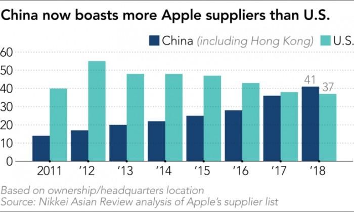 日经报道称苹果正在考虑从中国转移 15~30% 的硬件产能