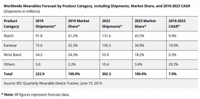 2023 年可穿戴市场规模或可突破 3 亿,Apple Watch 仍将保持领先