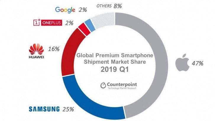 2019 Q1高端智能手机市场暴跌,苹果 iPhone 占近一半份额