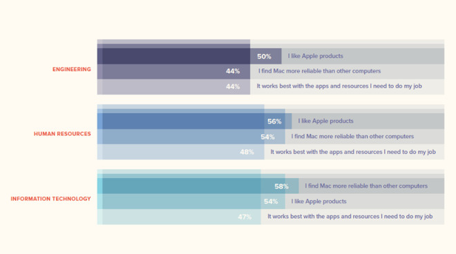 调查发现可靠性是职场人士选择 Mac 的首要原因