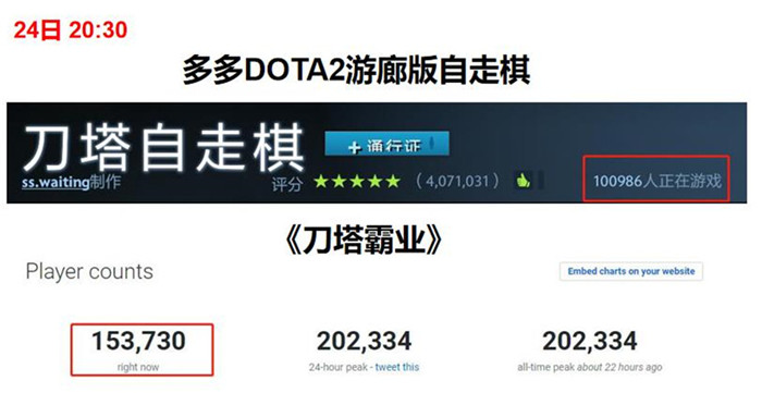 G胖躺赢?V社《刀塔霸业》Steam在线破20万!