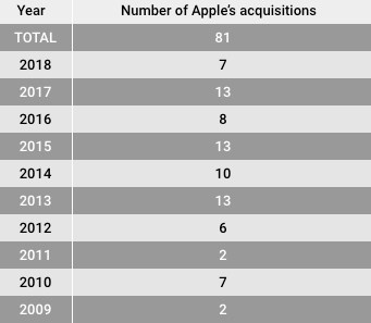 苹果在 10 年间共收购 81 家公司,明显少于谷歌、微软等科技巨头