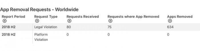 苹果 2018 年下半年透明度报告出炉,共下架 634 款应用