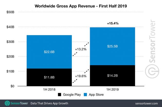 2019 上半年应用营收 397 亿美元,App Store 占比超 64%