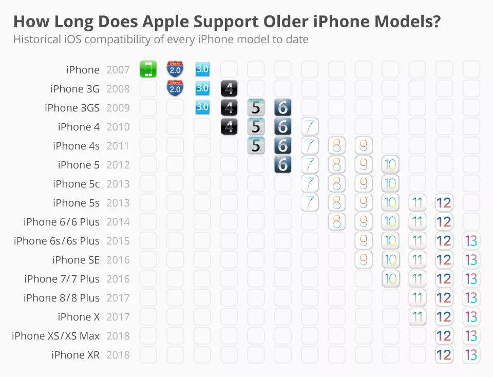 历年 iPhone 机型支持 iOS 版本汇总| 苹果最重视哪款 iPhone?