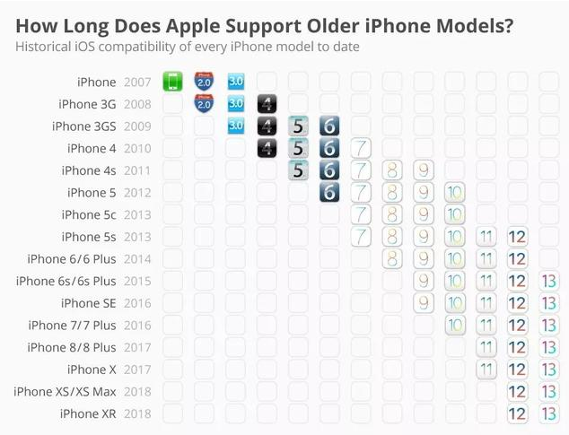 iPhone手机可以用几年?可以一直用下去吗?