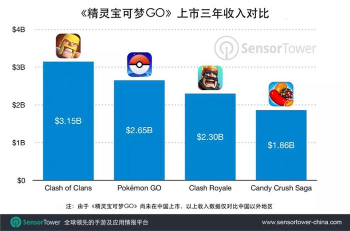 《精灵宝可梦GO》收入超越《皇室战争》同期,总收入有望在2019年突破30亿美元