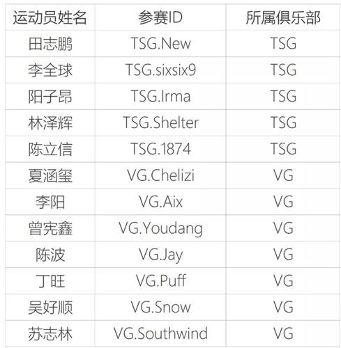 上海市首批电子竞技运动员公示 war3项目仅有两人
