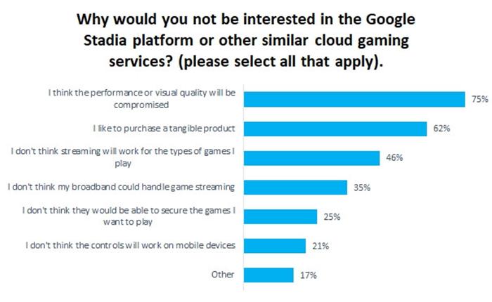 谷歌云游戏获4000+开发者申请,但只有20%玩家感兴趣