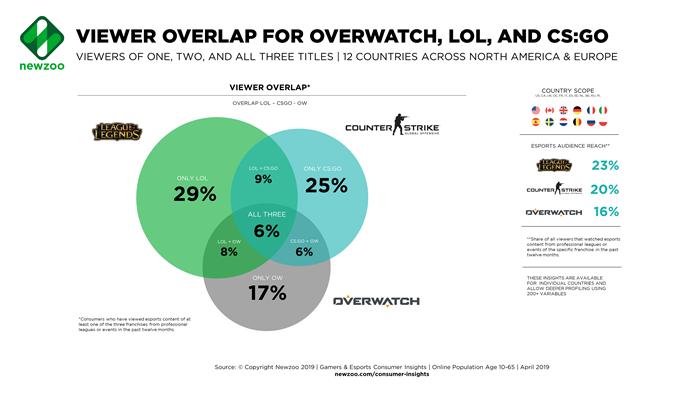 2019电竞市场报告: 全球观众预计超4亿,《王者荣耀》赛事女性观众占比达44%