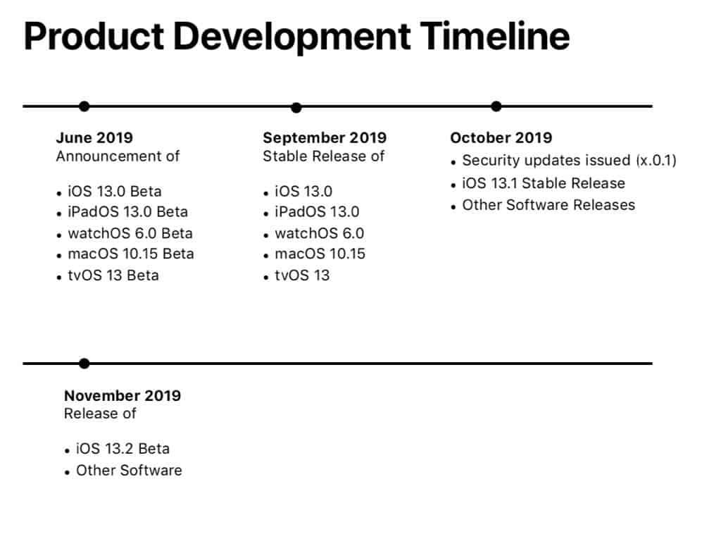 iOS 13 正式版什么时候发布?