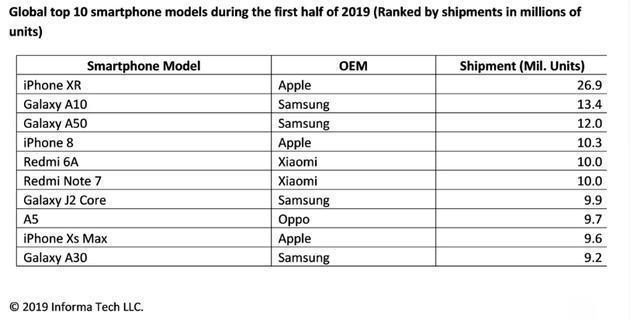 苹果 iPhone XR 销售火爆:出货量在 2019 年上半年名列前茅