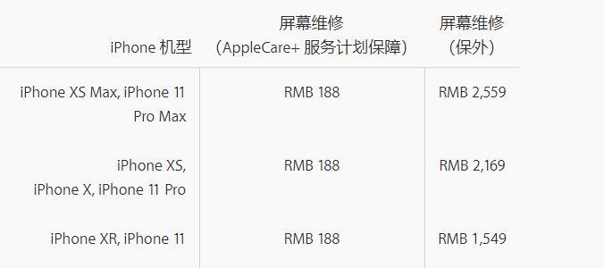 预购新款 iPhone 时忘了购买 Apple Care+,还能补吗?