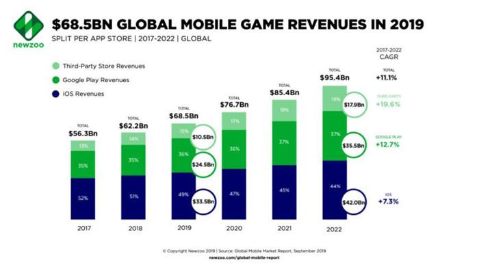 安卓收入首超iOS,2019年全球手游市场收入将达685亿美元