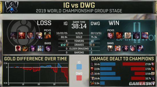 《英雄联盟》S9小组赛iG负于DWG 吞下本届赛事首败