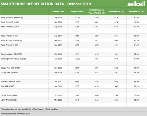 贬值率最高旗舰机调查:还是 iPhone 更保值