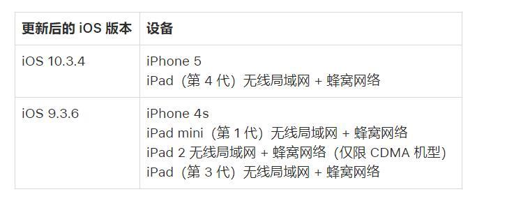 苹果官方紧急提醒:需更新 iPhone/iPad 以避免出现定位、时间等问题