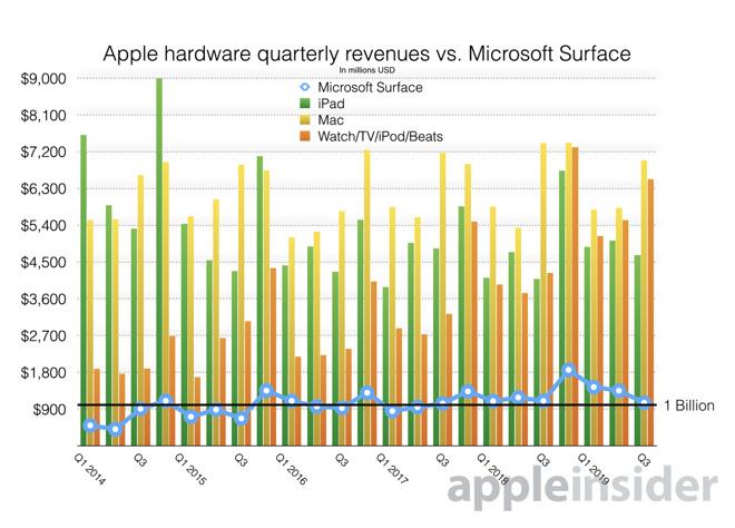 苹果成全球最大 PC 制造厂商:iPad 与 Mac 收入达 470 亿美元