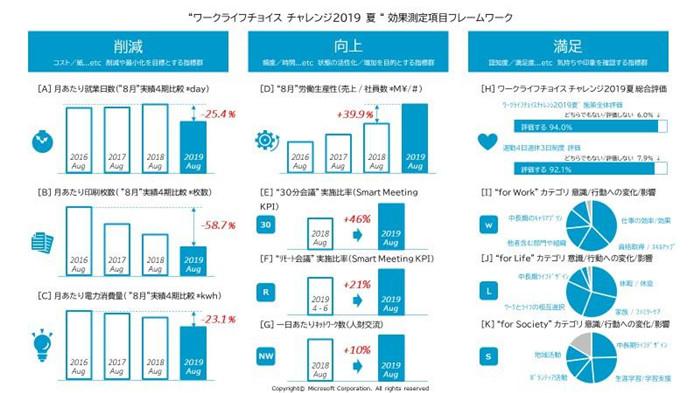 日本微软试行4天工作日 工作效率竟然爆升40%