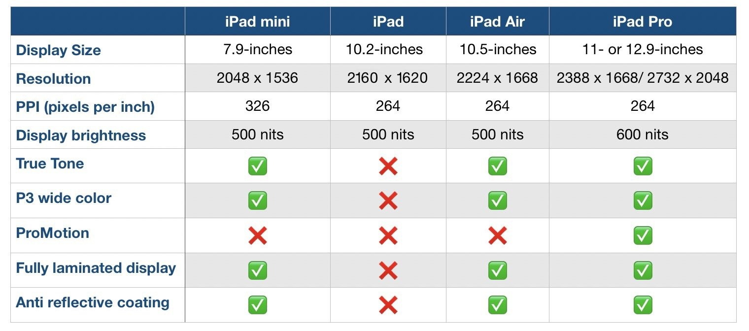 双 11 购机攻略:iPad/iPad Air/iPad mini/iPad Pro 怎么选?