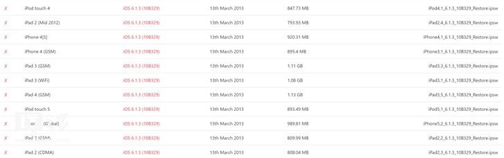 iPhone 4S/iPad 2降级无望:苹果关闭 iOS 6.1.3 验证通道