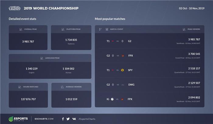《英雄联盟》S9观赛数据:SKT对战G2成最吸睛比赛