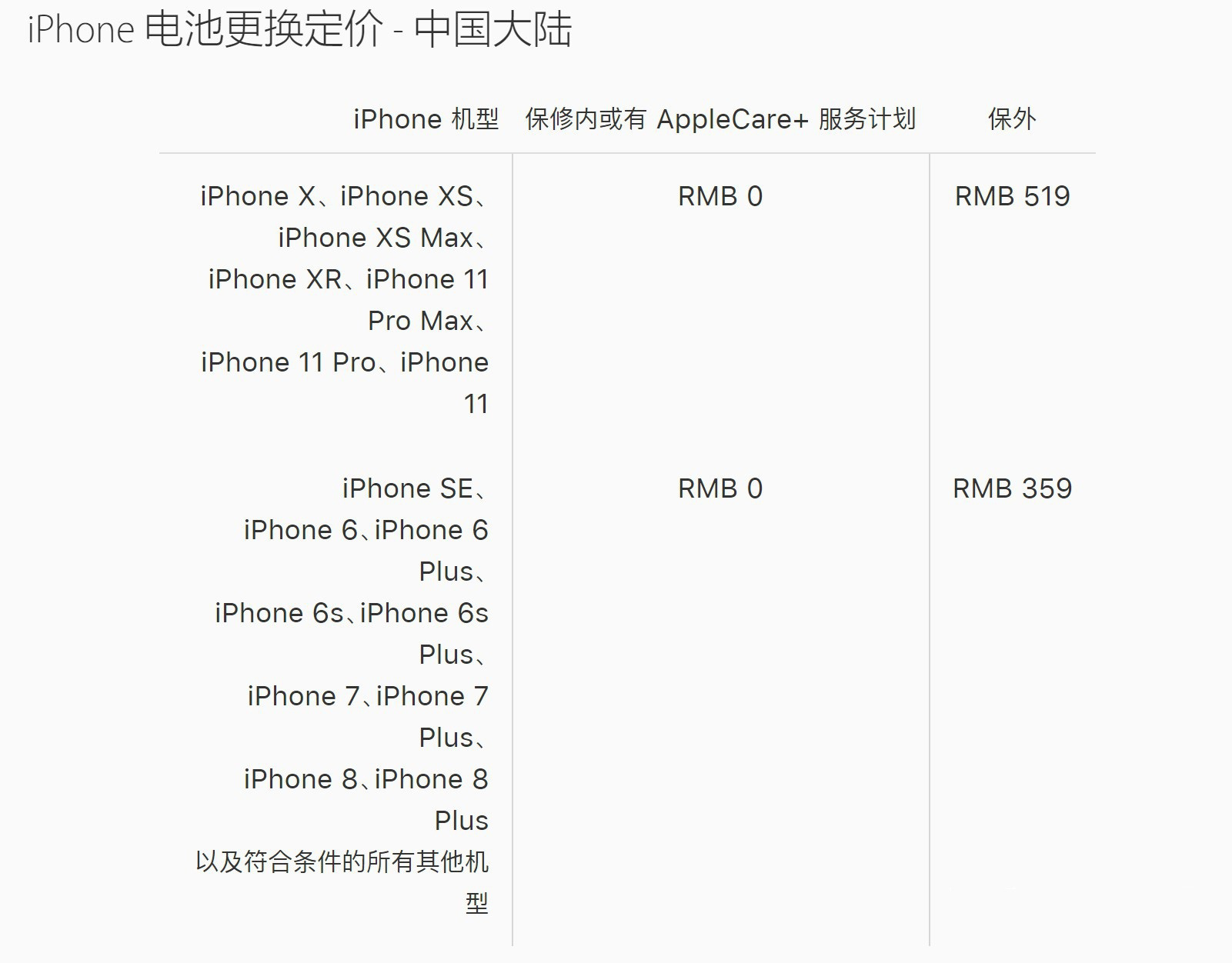 AppleCare+ 服务是个坑吗?是否值得购买?