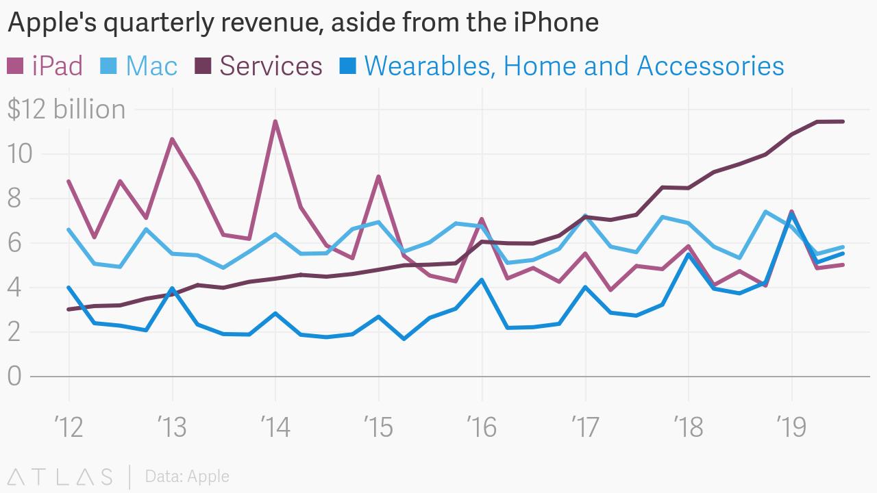 苹果服务在增长,但仍将充满挑战