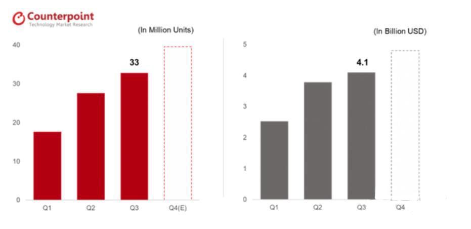 真无线耳机市场迅猛增长,苹果占一半份额但正被追赶