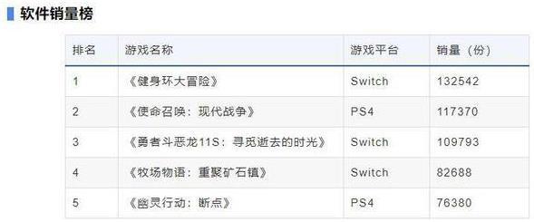 任天堂为《健身环大冒险》缺货致歉的同时,国产健身环站出来了