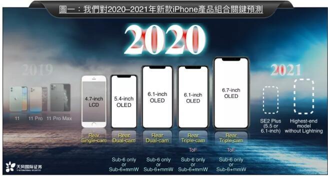 郭明錤:苹果明年将发布 5 款新 iPhone,其中有 4 款支持 5G