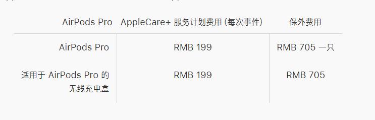 适用于 AirPods Pro 的 AppleCare+ 服务计划包括哪些内容?