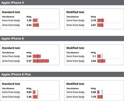 iPhone 8 辐射超标,如何避免手机辐射?