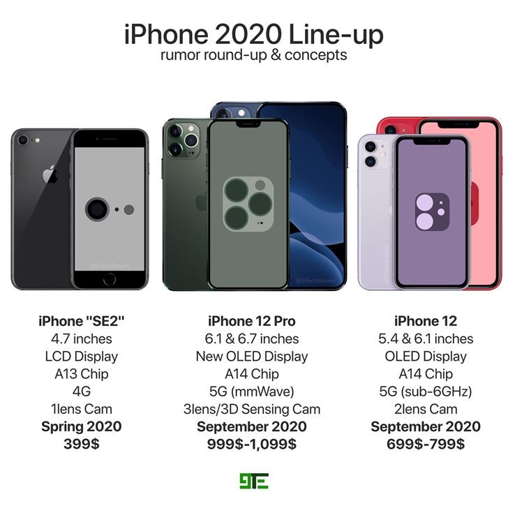 苹果 iPhone 12/12 Pro/SE2 渲染图曝光