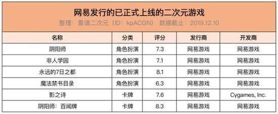 2019二次元手游观察:阴阳师半年吸金27亿,头部游戏9成为原创