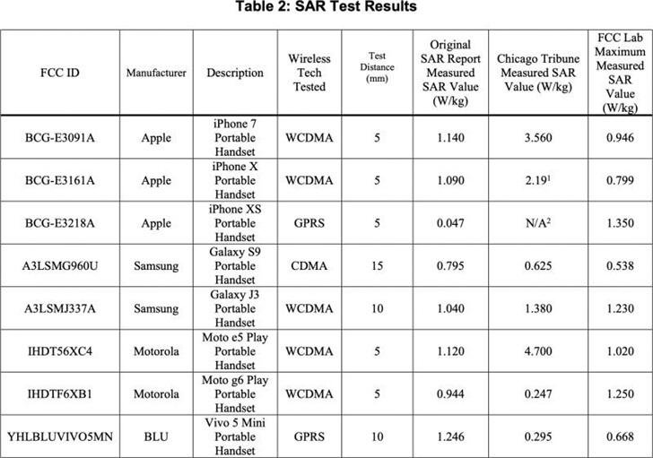 FCC 测试苹果三星 vivo 等公司手机,辐射标准均合格