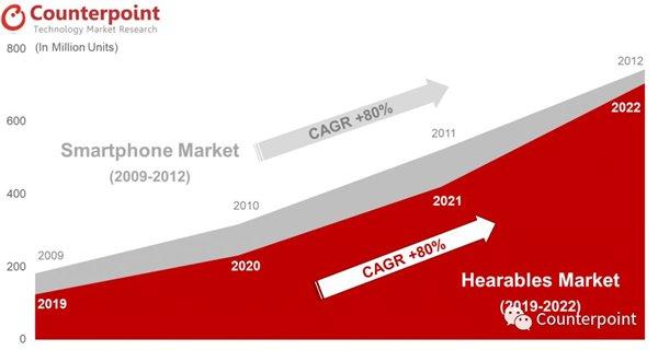 机构预测:苹果 AirPods/Pro 真无线耳机全球份额将超 50%