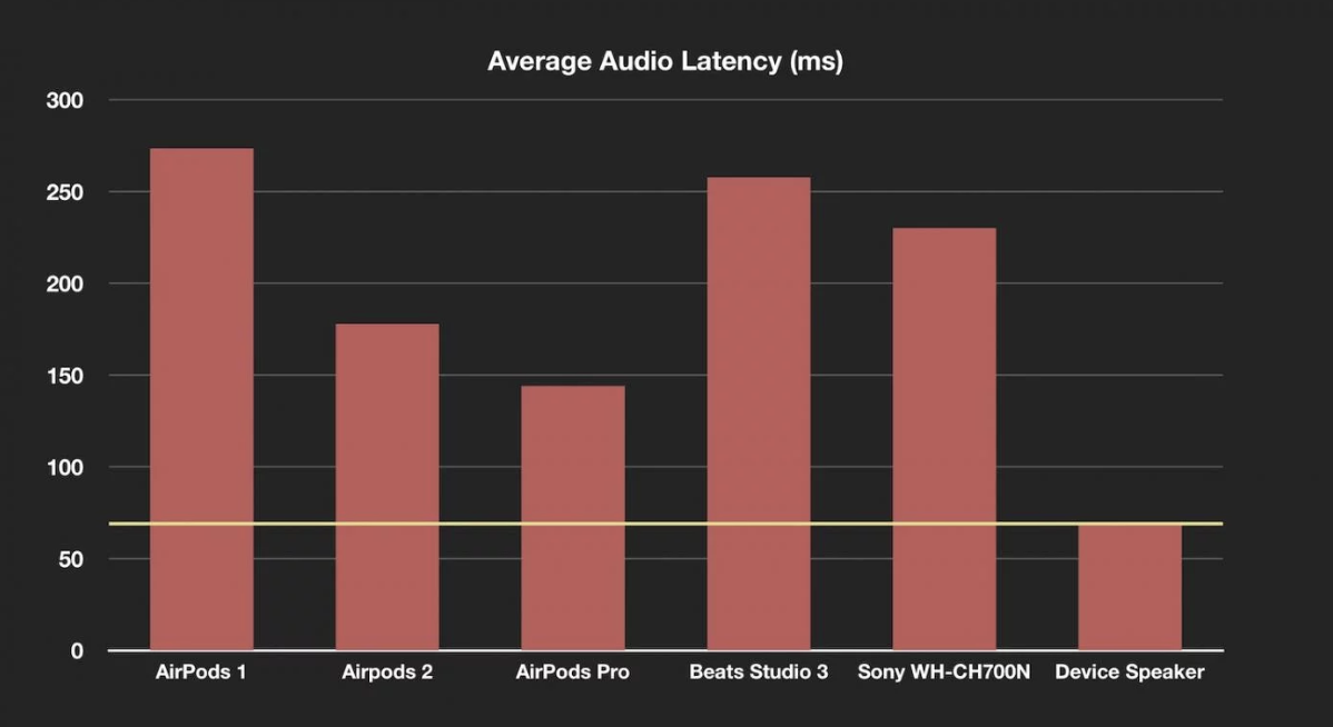 对比上一代,AirPods Pro 有个不明显的改进是延迟降低