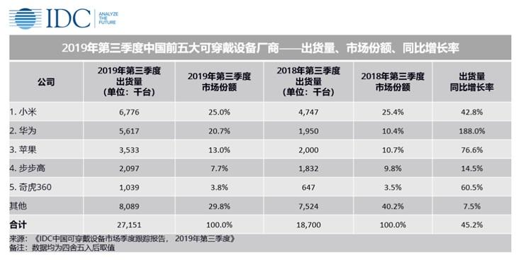 小米、华为、苹果位居中国 Q3 可穿戴设备出货量前三