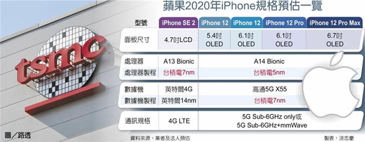 苹果 iPhone 12 A14 BIONIC 芯片将由台积电通吃