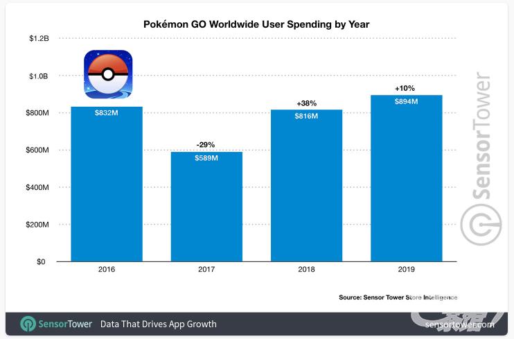 2019《Pokémon GO》創收最佳,營收近9億美元,下載超5500萬次