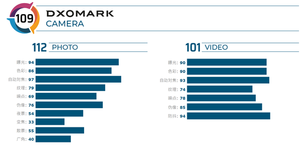 DXOMARK公布iPhone 11相机得分:109分