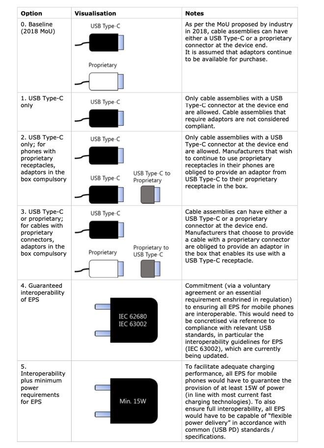 欧盟拟强推通用手机充电器:苹果安卓充电接口要统一?