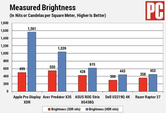 PCMag 实测苹果 Pro Display XDR :色准亮度符合预期