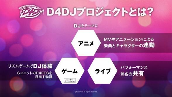 DJ音乐游戏《D4DJ Groovy Mix》秋季推出!