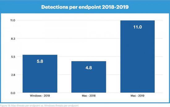 报告显示:Mac 平台恶意软件增加,威胁数量首次超过 Windows